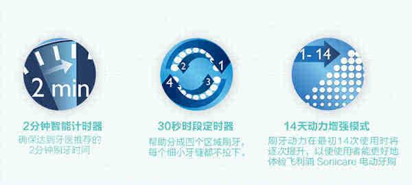 飞利浦声波震动牙刷 hx5751刷头采用磁感应技术,机身与刷头通过磁感应