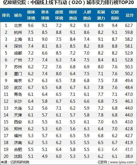 中国o2o城市实力排行榜 青岛排名第11