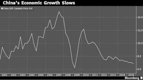 中国gdp增速放缓_中国gdp增速图