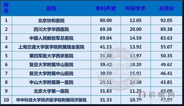 揭2014中国最佳医院排行榜
