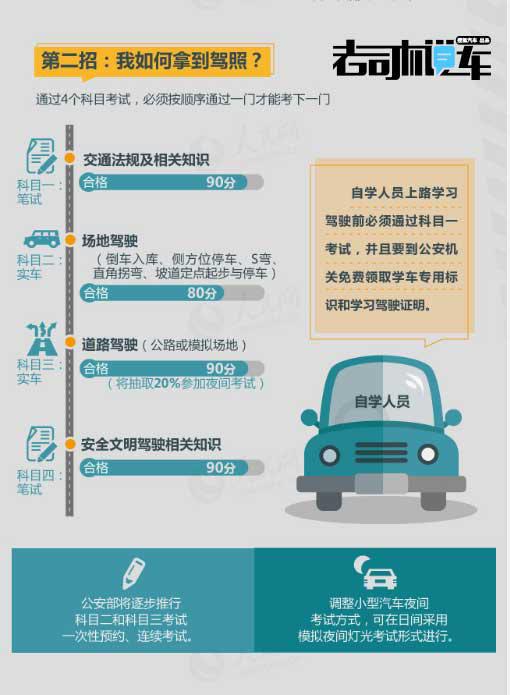 驾照改革怎么办 小编教你几招直考驾照