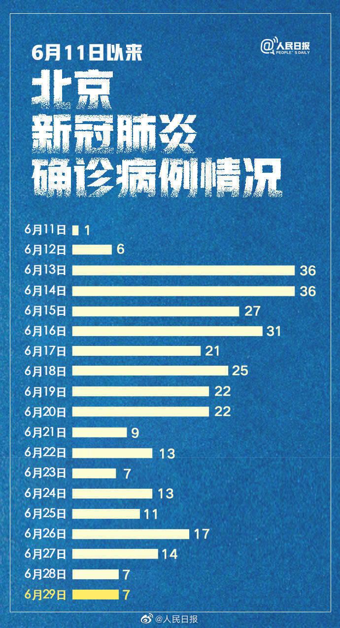 北京19天内新增325例确诊