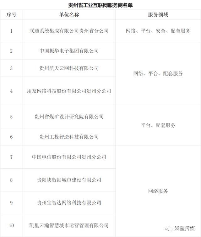 省工信廳發出通知,公布貴州省工業互聯網服務商名單