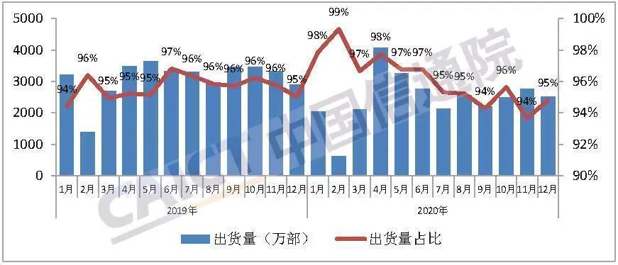 信通院:2020年國內5G手機出貨量為1.63億部,佔比52.9%