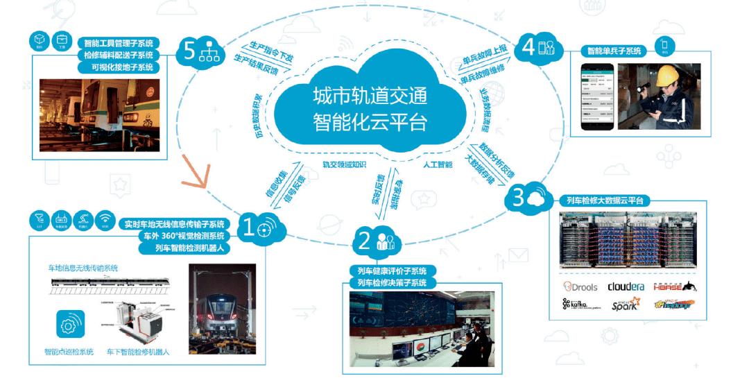 上海軌道交通車輛智能運維繫統