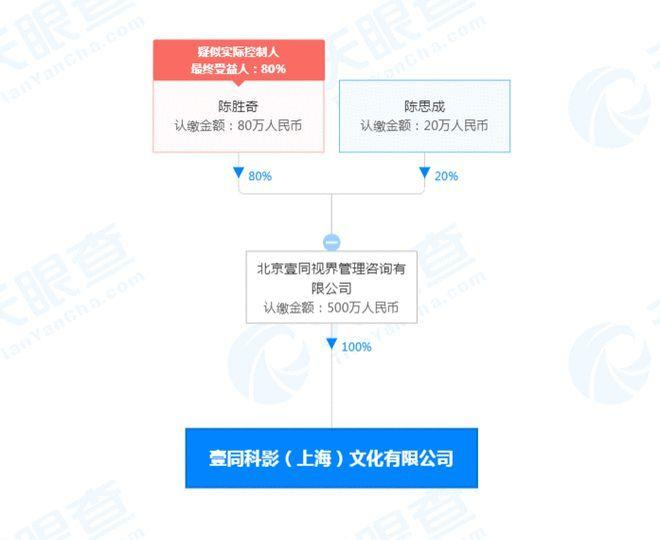 陈思诚父子成立演出经纪公司 注册资本500万