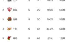 CBA最新积分榜:广东大胜上海,北京造大逆转,昔日豪强5连败