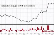 美媒:中国或清零美债,日本发出去美元新信号,美国不敢赖掉美债