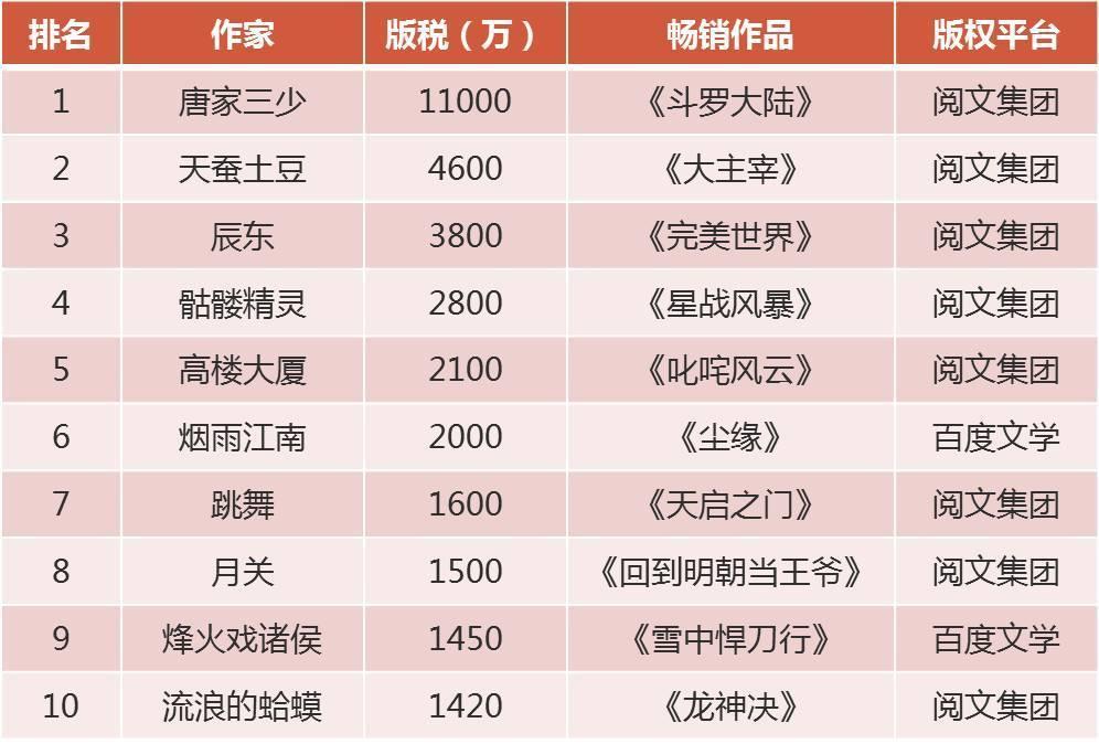 纵横中文网大神作家_而百度凭借着纵横中文网在网络文学的格局中占得一席之地,而至于其他