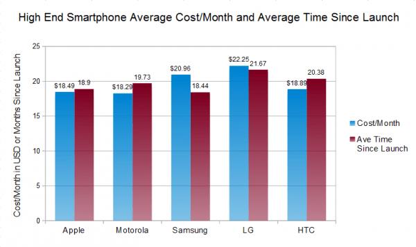 同意吗?持有iPhone的成本低于高端Android机的照片 - 3