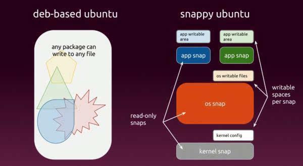 """众多Linux发行版本拥抱Ubuntu的""""Snap""""软件包的照片"""
