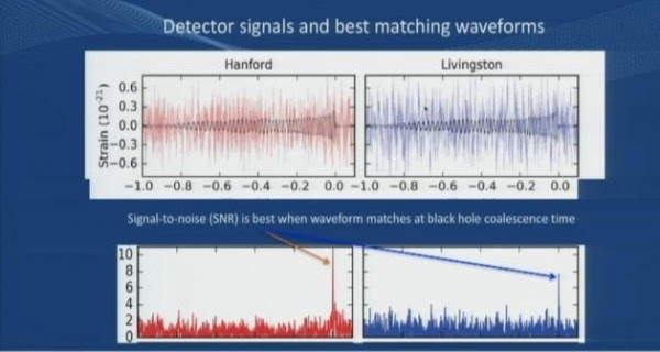 科学家再次探测到引力波信号:源自14亿年前的黑洞合并的照片 - 4