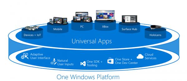 微软的光荣梦想 – Windows 10的第一生产力UWP的照片 - 7