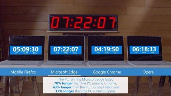 微软进行Edge续航测试:结果碾压Firefox和Chrome的照片 - 1