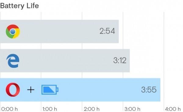 Opera反驳微软:我们才是最节能浏览器的照片