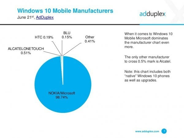 AdDuplex报告:Windows 10 Mobile增速放缓的照片 - 2