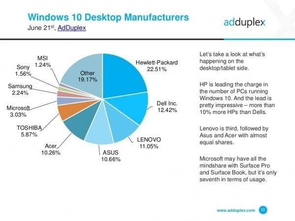 AdDuplex报告:Windows 10 Mobile增速放缓的照片 - 5