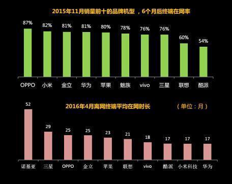 中国移动用户最多的十大手机品牌:苹果第一小米第二的照片 - 8