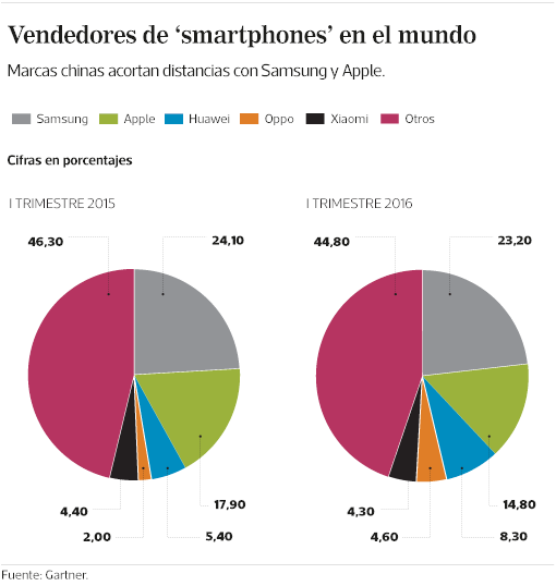 iPhone 在华份额继续下滑 国产机势不可当的照片 - 2