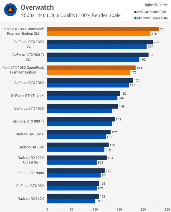 双重核弹?外媒测试NVIDIA GTX 1080显卡双路SLI的照片 - 9
