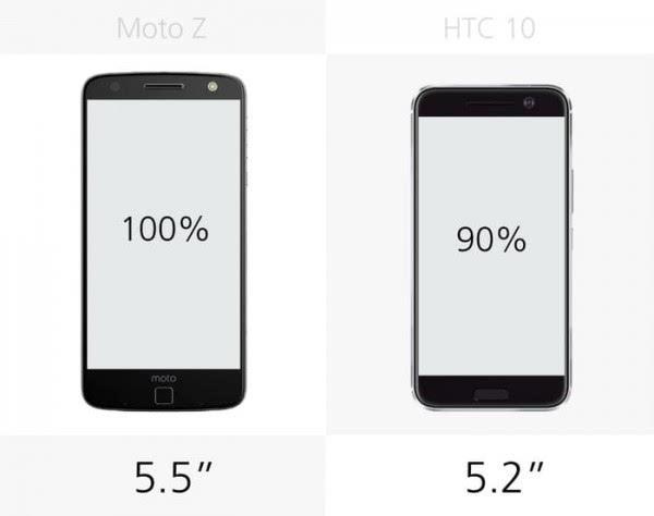 Moto Z和HTC 10规格参数对比的照片 - 7