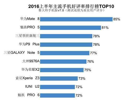 鲁大师2016上半年手机好评榜:华为魅族三星居前三的照片 - 1