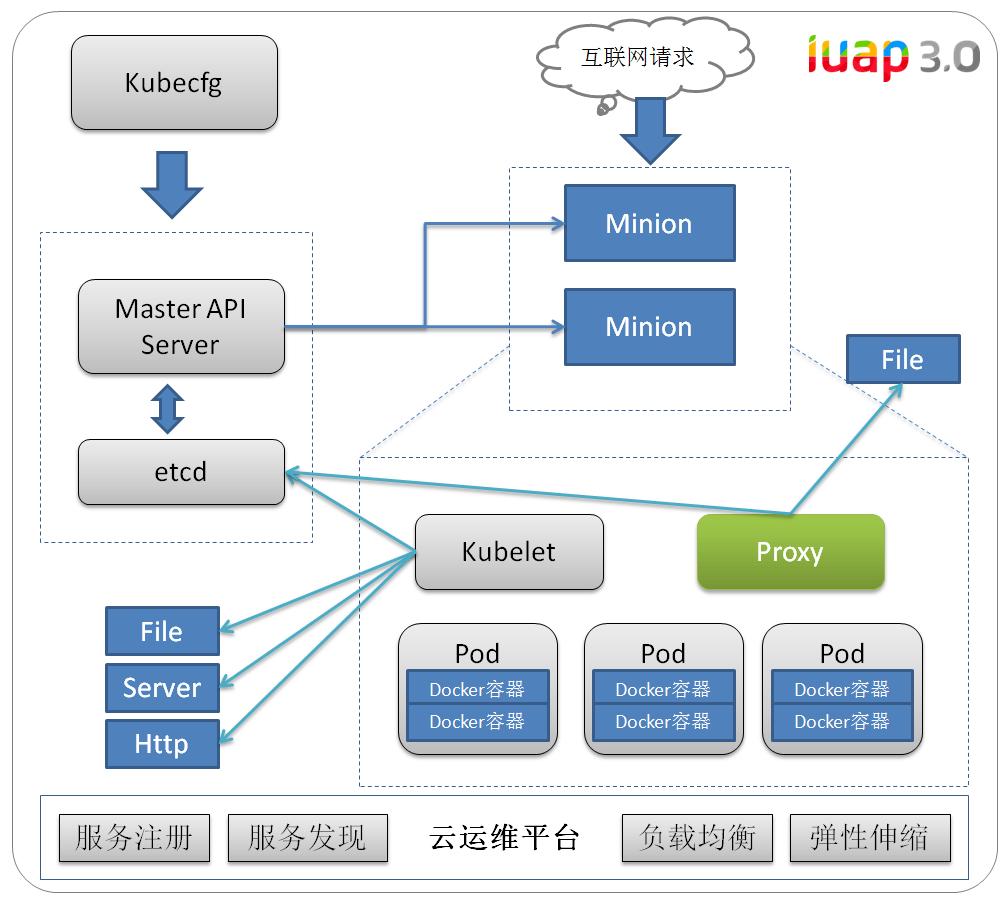 用友iUAP云运维平台支持基于K8s的微服务架构