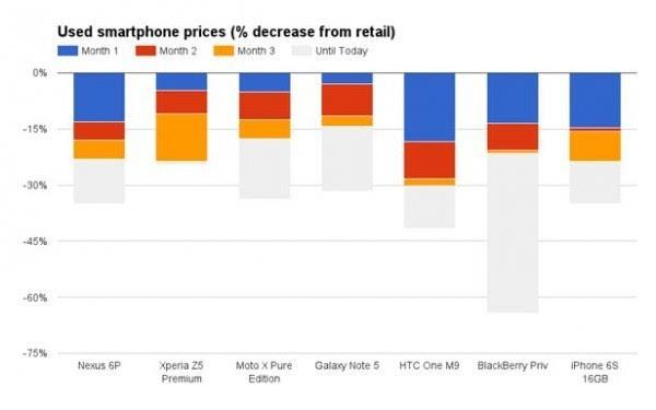 数据显示iPhone 并不是最保值的智能手机的照片
