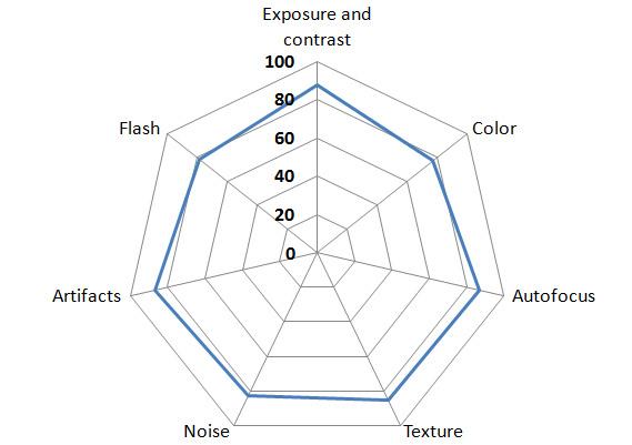 DxOMark华为P9 vs. P8照相/视频评测的照片 - 8