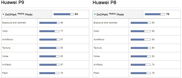 DxOMark华为P9 vs. P8照相/视频评测的照片 - 12