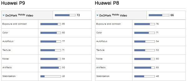 DxOMark华为P9 vs. P8照相/视频评测的照片 - 13