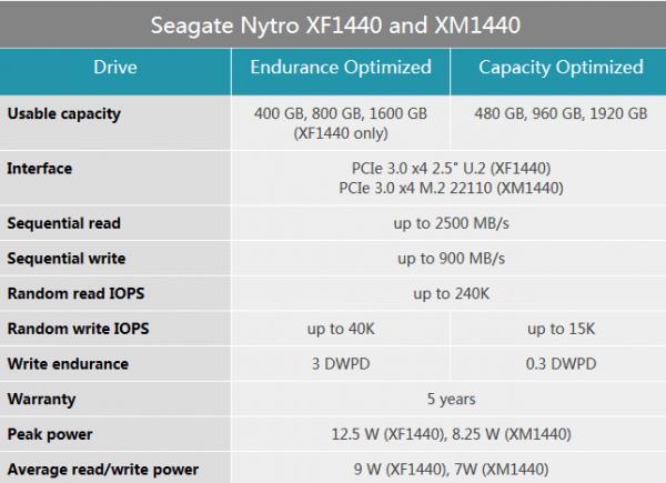 全球首款2TB M.2 SSD发布 来自希捷的照片 - 3