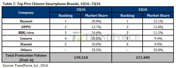 余承东:现阶段华为手机中国市场的头号对手是OPPO和vivo的照片 - 2