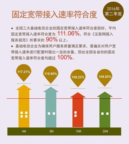 """网速持续提升 报告称中国宽带已迎来""""10M时代""""的照片 - 2"""
