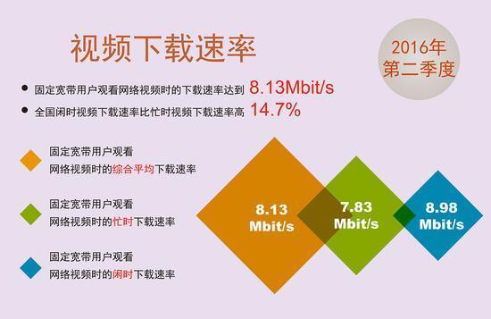 """网速持续提升 报告称中国宽带已迎来""""10M时代""""的照片 - 4"""