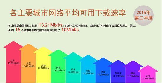 """网速持续提升 报告称中国宽带已迎来""""10M时代""""的照片 - 5"""