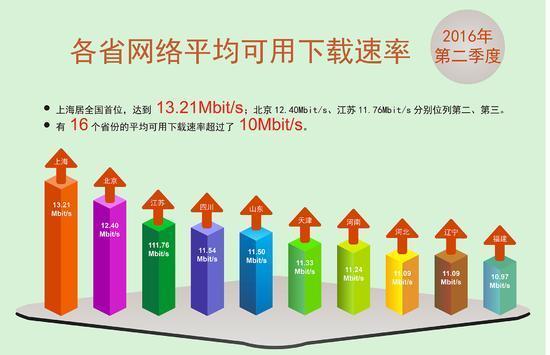 """网速持续提升 报告称中国宽带已迎来""""10M时代""""的照片 - 6"""