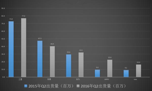 """小米沦为""""Others"""":第二季度全球智能手机出货量公布的照片 - 3"""