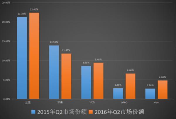 """小米沦为""""Others"""":第二季度全球智能手机出货量公布的照片 - 4"""