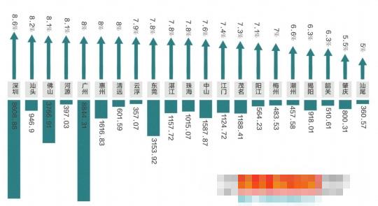 汕头一季度各市gdp_汕头一季度GDP上涨19.9 房地产市场呢