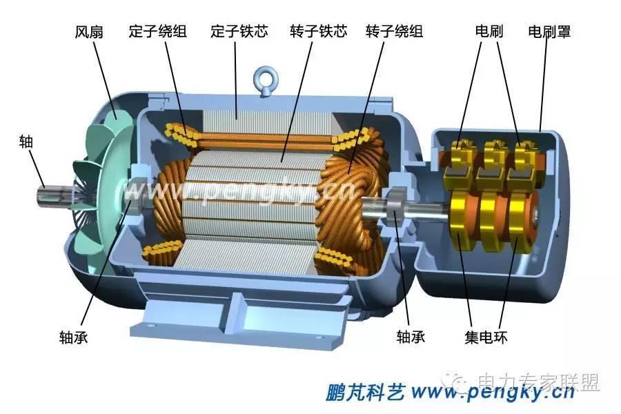 电机绕线机_30KW绕线式电机转子的电流多大正常-
