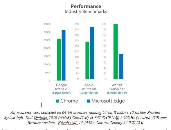 Windows 10周年更新带来了EdgeHTML 14的照片 - 3