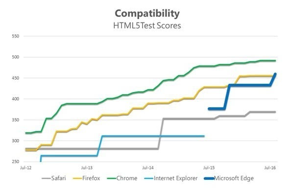Windows 10周年更新带来了EdgeHTML 14的照片 - 4