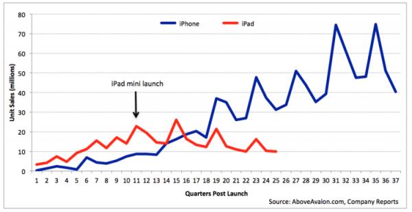 大苹果iPad最黑暗的日子已经一去不复返的照片 - 3