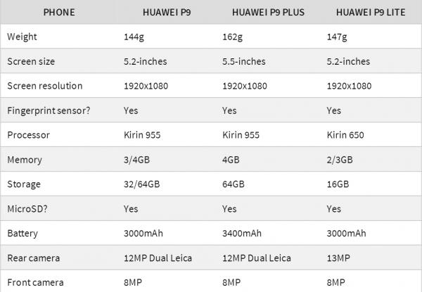 外媒对比华为P9系列三款手机差异的照片 - 3