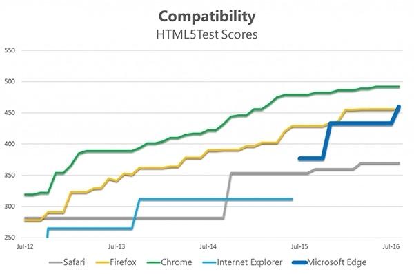 Edge浏览器周年更新版实测:完爆Chrome的照片 - 3
