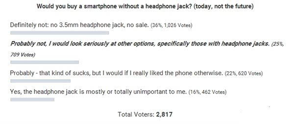 36%网友坚决不买取消3.5mm耳机接口手机的照片 - 2