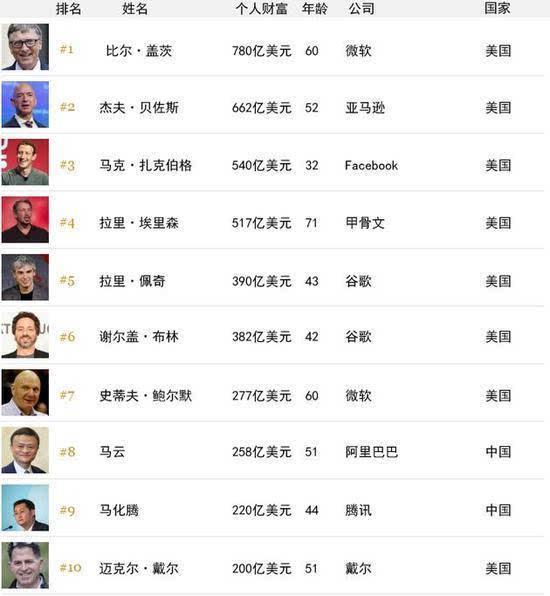 全球科技百富榜:内地19人上榜 马云马化腾进前十的照片 - 2