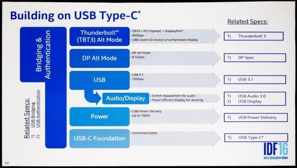 USB Type-C干掉了3.5mm耳机?英特尔表示正在努力的照片 - 1