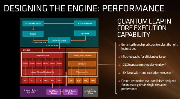 农企的翻身日常 AMD Zen 微架构初步解析的照片 - 1